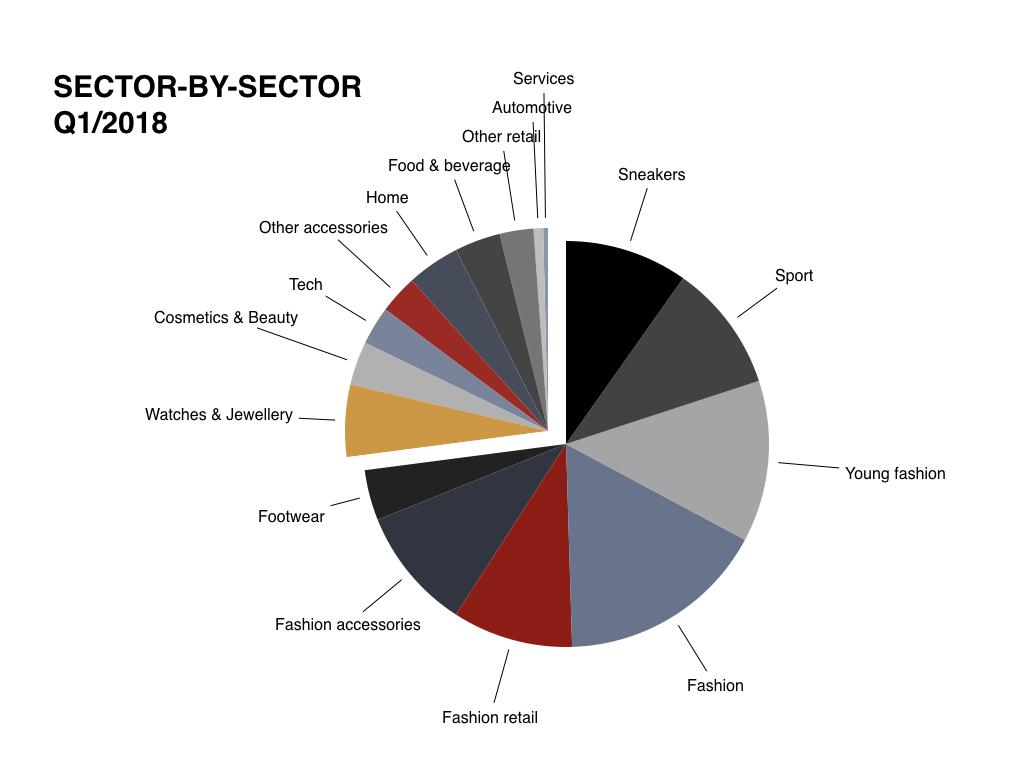 I numeri della brand innovation