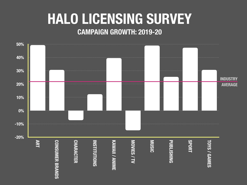 Halo licensing campaign growth